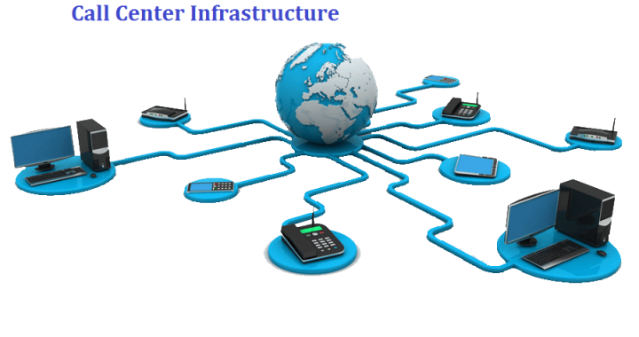 Call Center Infrastructure
